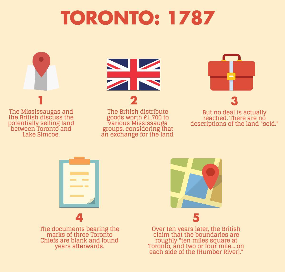 Graphic on Toronto: 1787