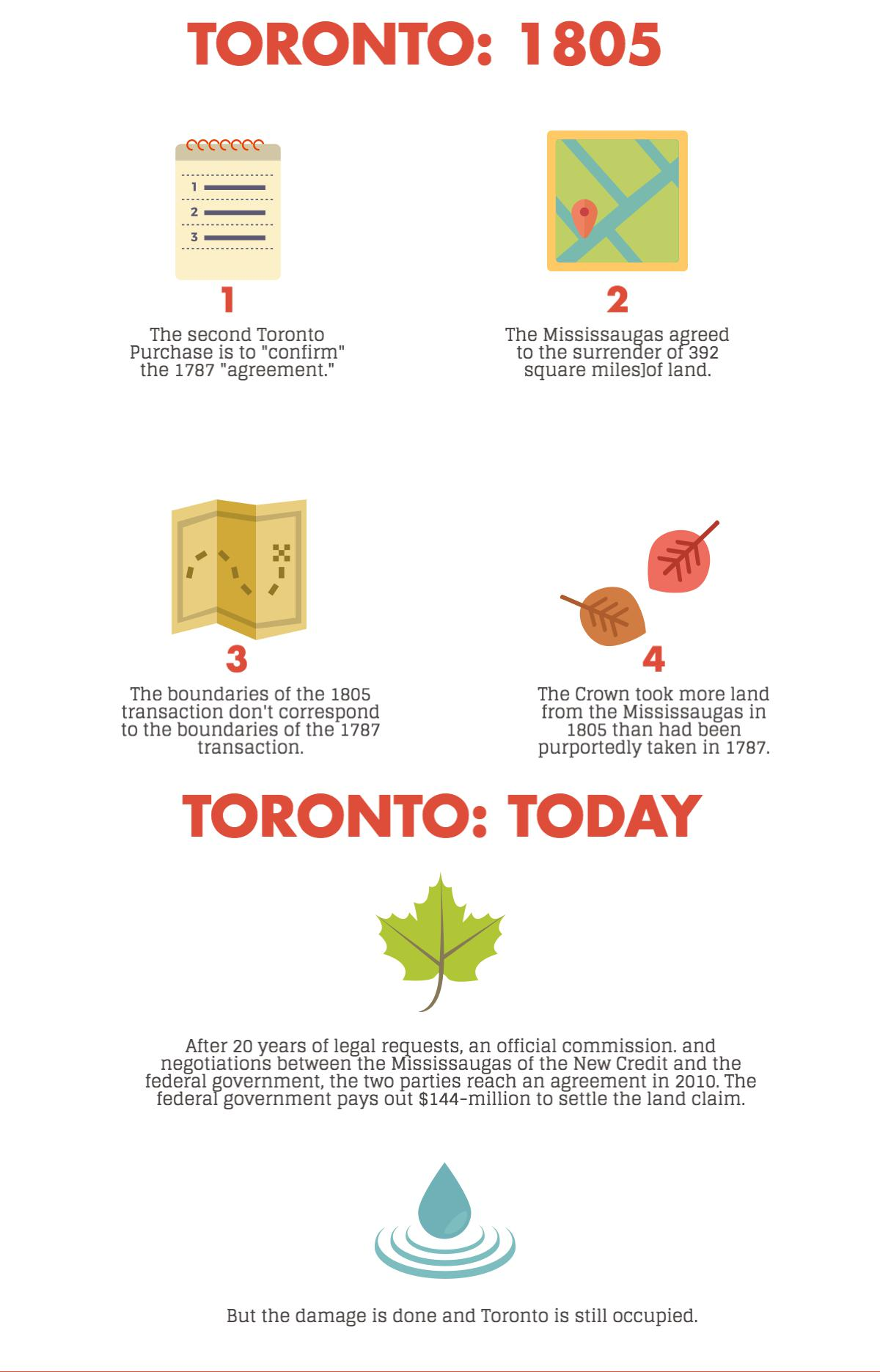 Graphic on Toronto: 1805 vs Toronto: today